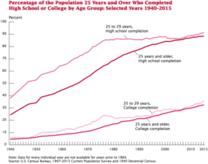 Percentage of population 25 years and over who completed high school or college