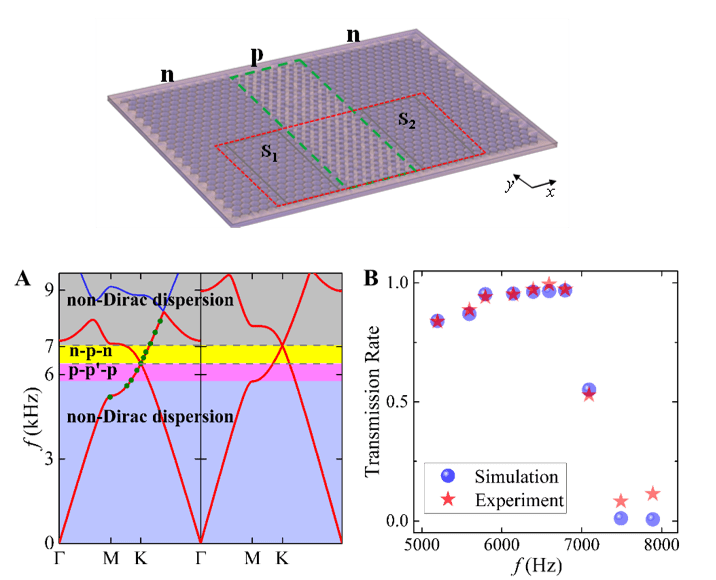 Direct observation of Klein tunneling in phononic crystals