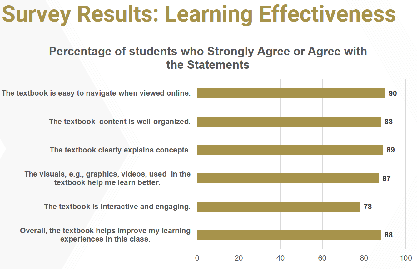 Survey Results on Learning Effectiveness