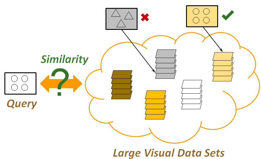 Similarity Indexes for Large Visual Data Sets