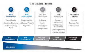 Coulter process chart