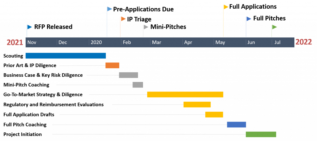 Funding Cycle Timeline 2022