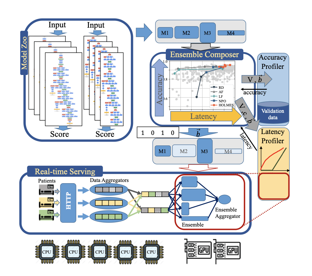 A diagram of the HOLMES system architecture: model zoo, ensemble composer and real-time serving system: