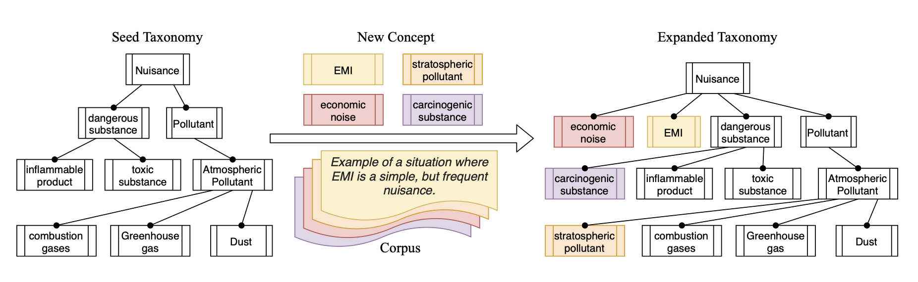 Illustration of the taxonomy expansion problem. Given an existing taxonomy, the task is to insert new concept terms (e.g., EMI, stratospheric pollutant, economic noise, carcinogenic substance) into the correct positions in the existing taxonomy