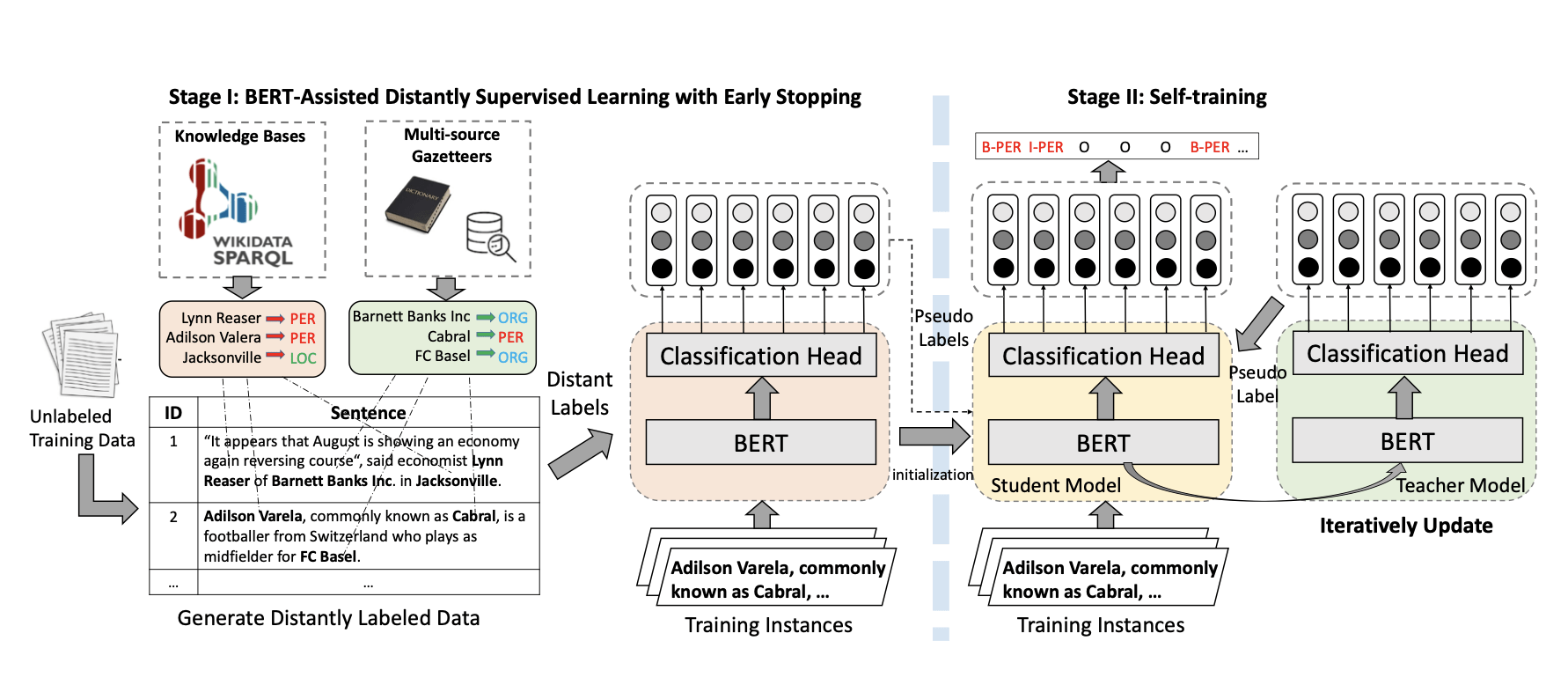 The two-stage BOND framework. In Stage I, the pre-trained BERT is adapted to the distantly supervised NER task with early stopping. In Stage II, a student model and a teacher model are first initialized from the model learned in Stage I. Then the student model is trained using pseudo-labels generated by the teacher model. Meanwhile, the teacher model is iteratively updated by the early-stopped student.