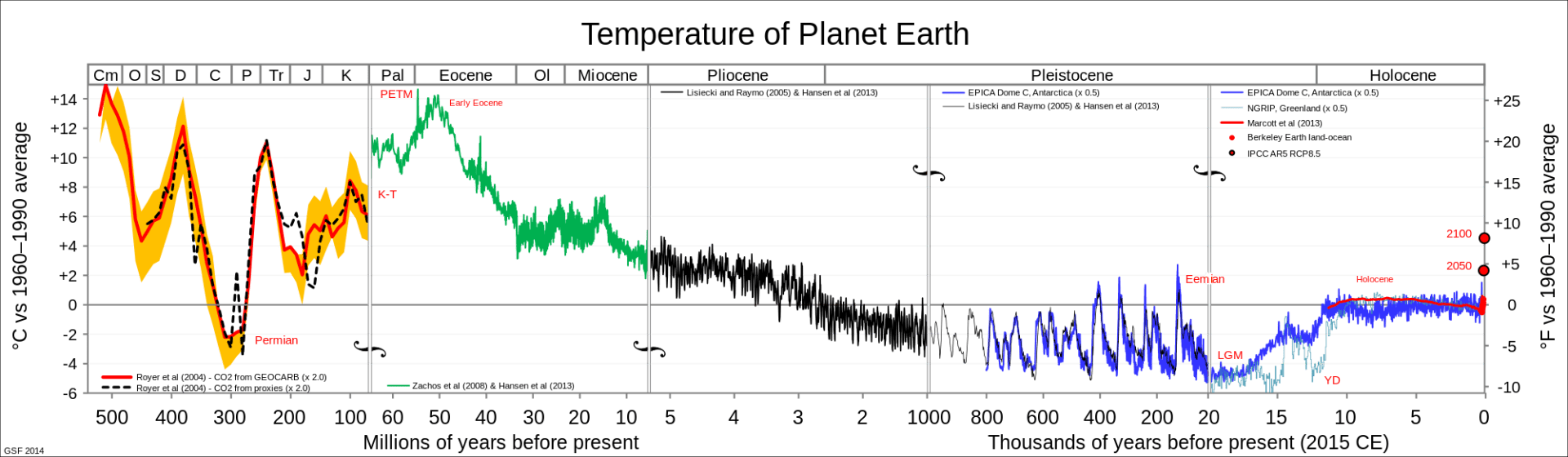 Reconstruction of global temperature in the Phanerozoic.