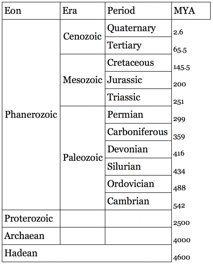 geologic time scale, ccs
