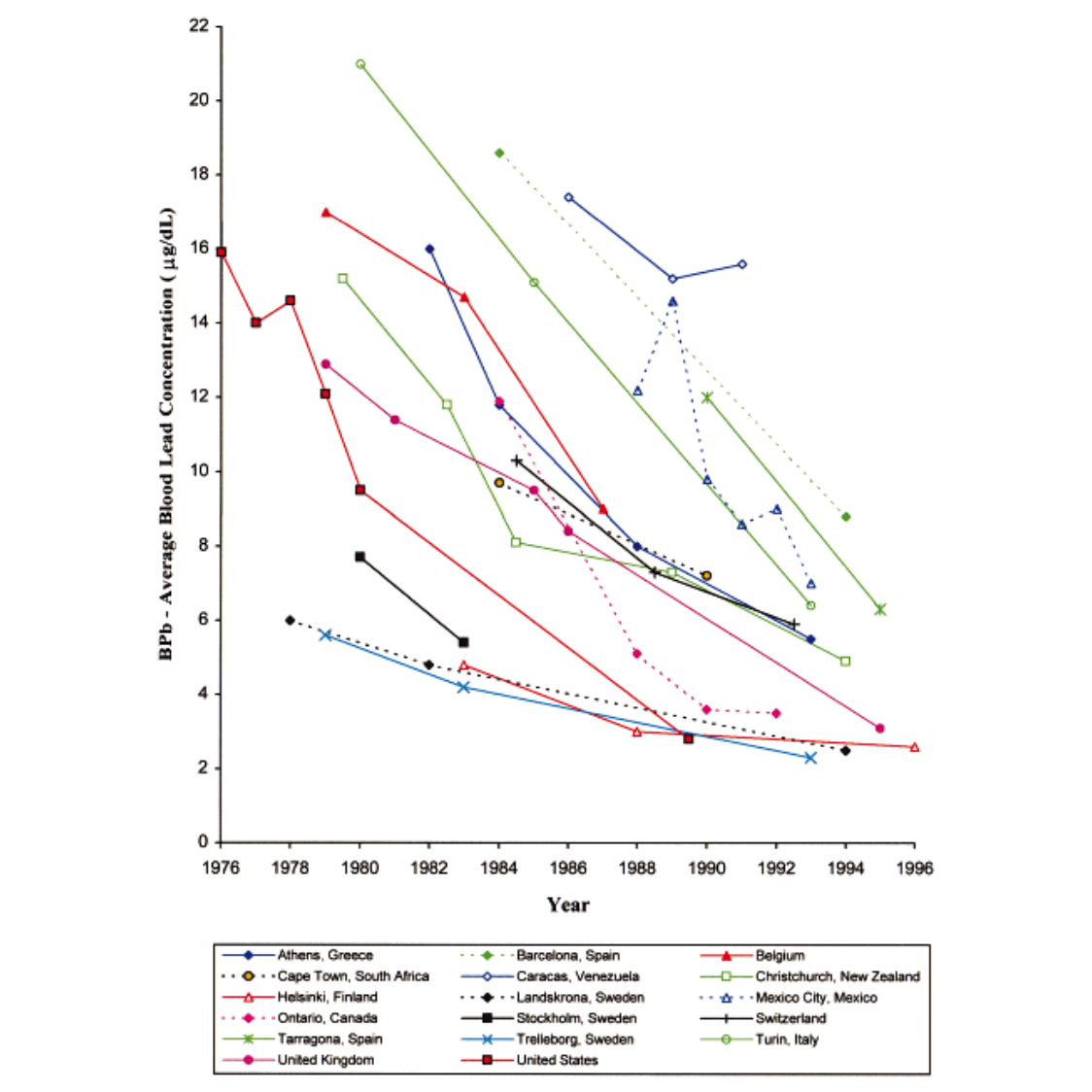 Average Blood Lead Concentration Graph by country/year-1999-v2