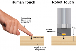 Humans and robots both have difficulty recognizing materials given ambiguous initial conditions.
