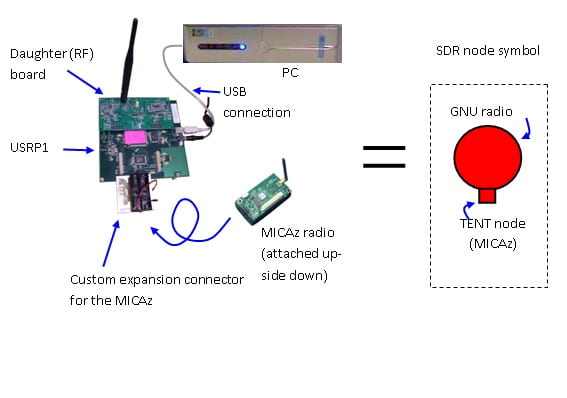 Figure 1. On the left, components of the SARL SDR node; on the right, the SDR node symbol.