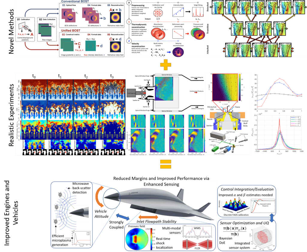 Steinberg Lab Overview