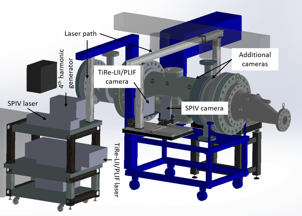 Layout of experiments studying lean premixed combustion for supersonic transport