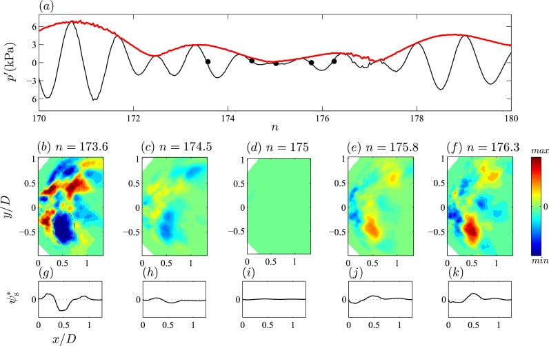 Non-Stationary Thermoacoustic Dynamics