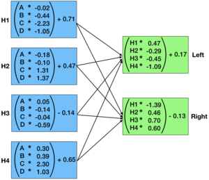 A visualization of the matrix multiplication required for a 2 layer MLP on cart-pole.