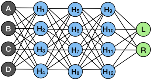 Multi-layer perceptron with several hidden layers