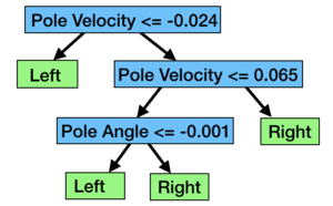 A decision tree learned with sklearn over expert trajectories.